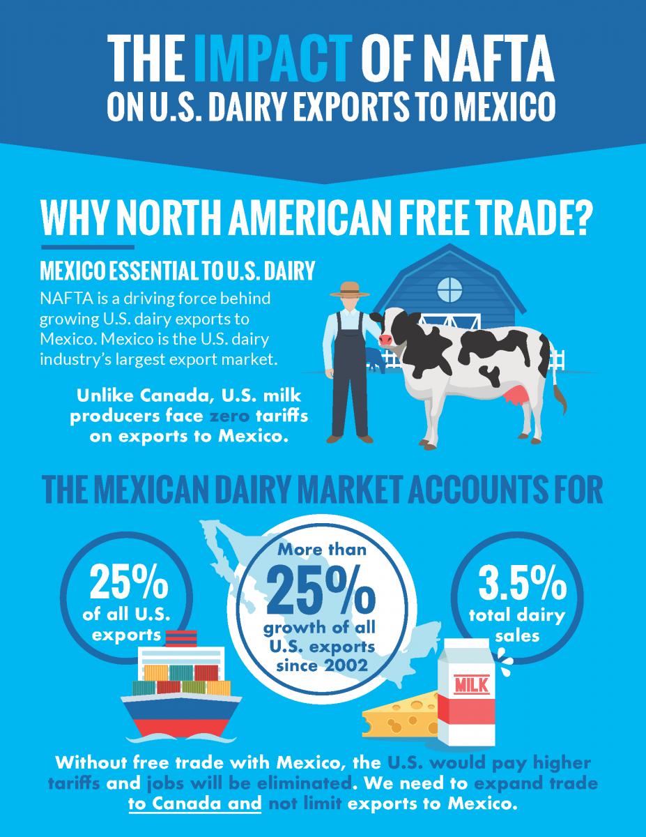Feb 27 Us Mexico Dairy Trade Generates Billions In Economic